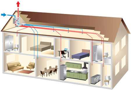 Home-Ventilation